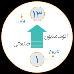 لوگوی مراحل اجرای پروژههای اتوماسیون صنعتی