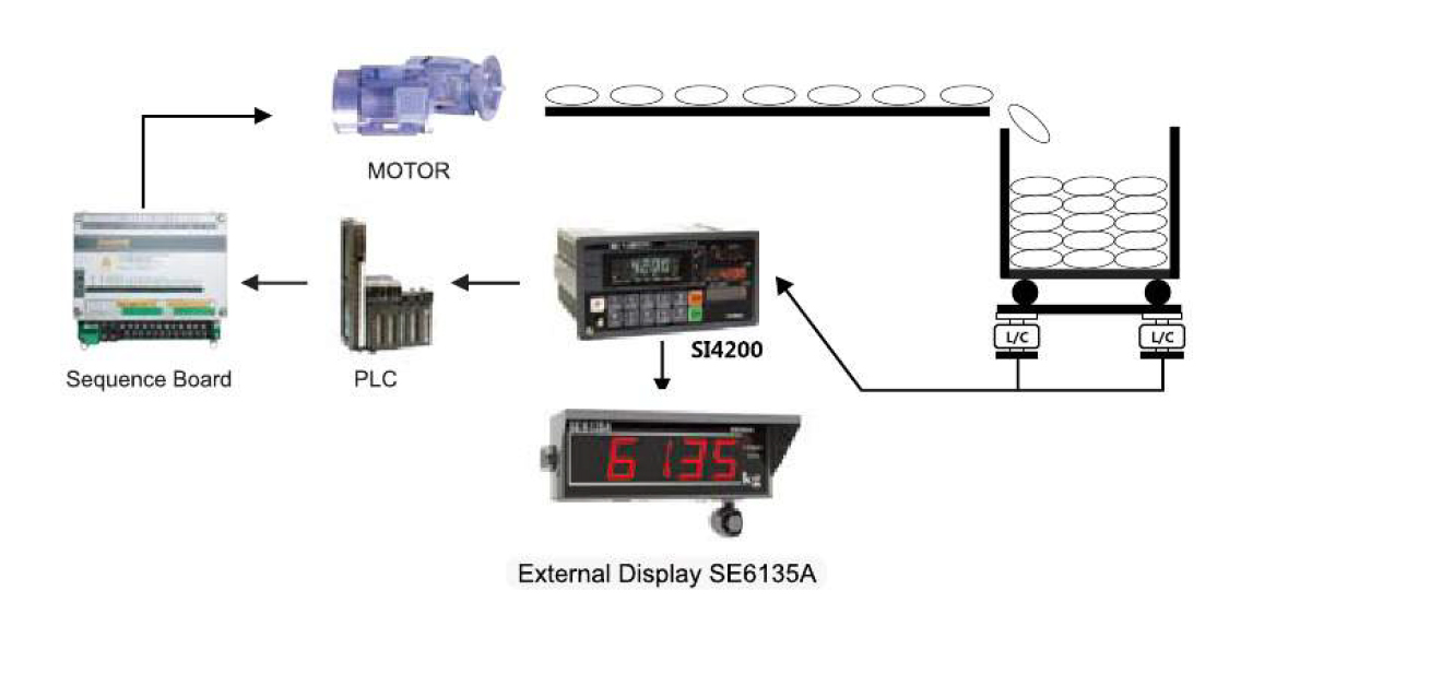 Quantity Control Application Using SI 4200